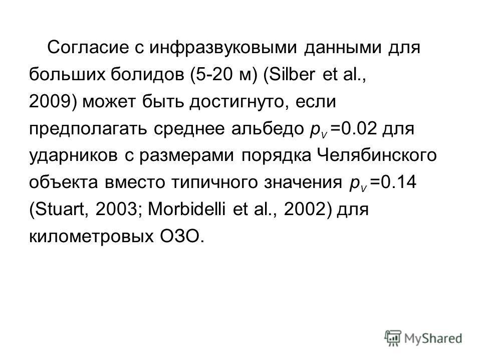 Согласие с инфразвуковыми данными для больших болидов (5-20 м) (Silber et al., 2009) может быть достигнуто, если предполагать среднее альбедо p v =0.02 для ударников с размерами порядка Челябинского объекта вместо типичного значения p v =0.14 (Stuart