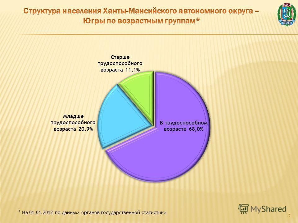 3 * На 01.01.2012 по данным органов государственной статистики