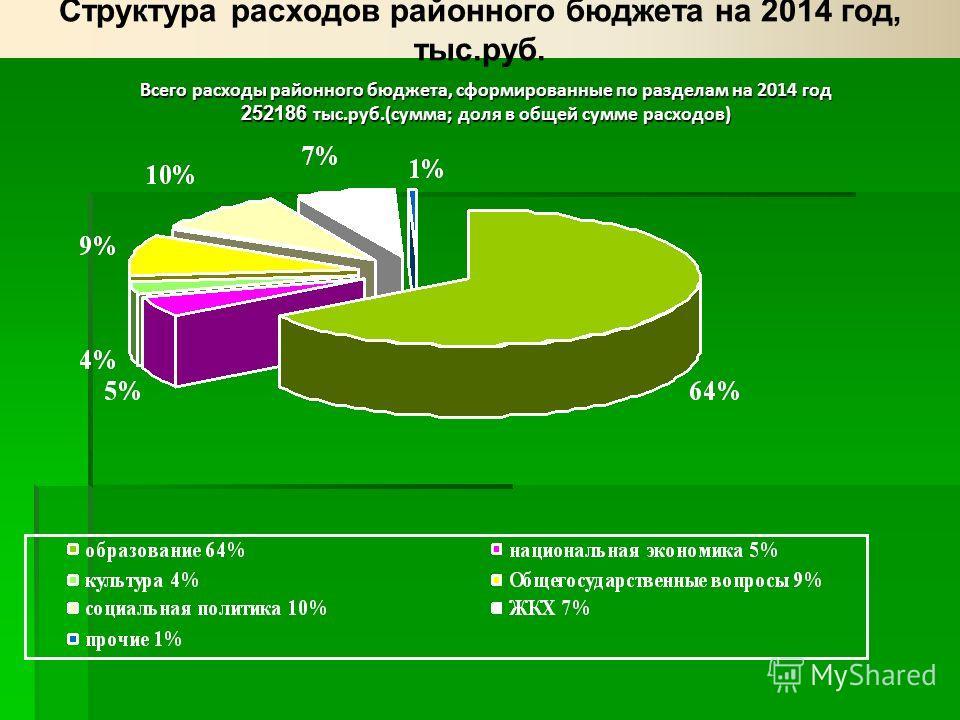 Всего расходы районного бюджета, сформированные по разделам на 2014 год 252186 тыс.руб.(сумма; доля в общей сумме расходов)