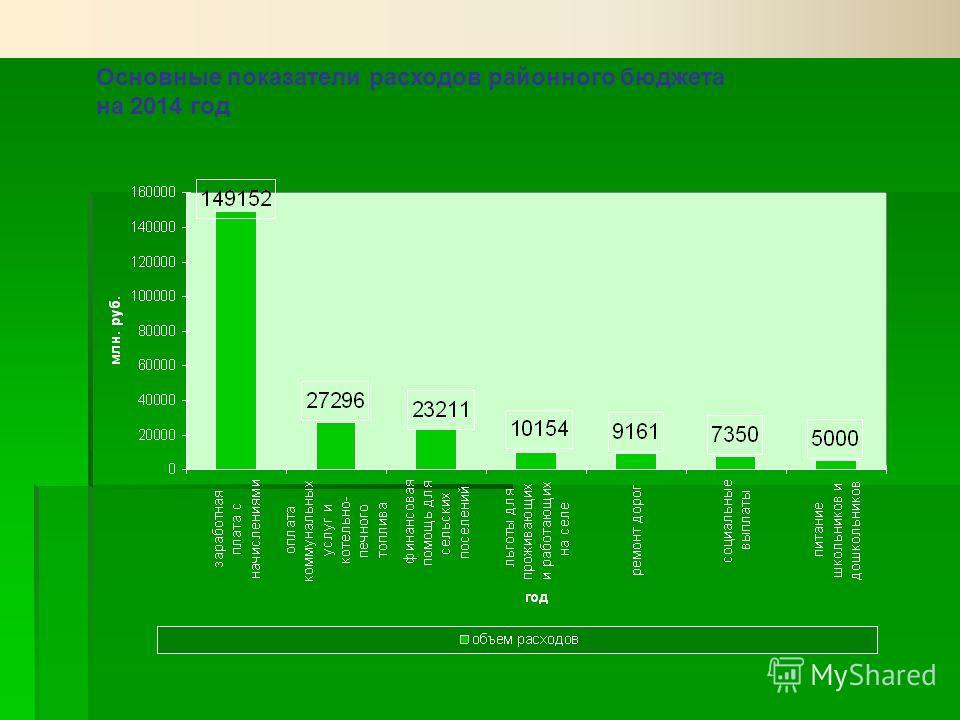Основные показатели расходов районного бюджета на 2014 год