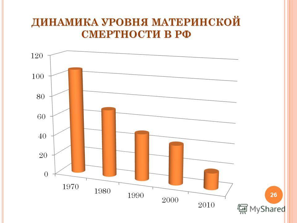 26 ДИНАМИКА УРОВНЯ МАТЕРИНСКОЙ СМЕРТНОСТИ В РФ
