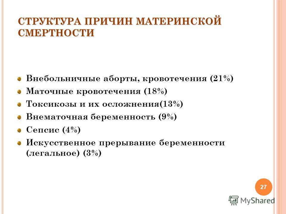 27 СТРУКТУРА ПРИЧИН МАТЕРИНСКОЙ СМЕРТНОСТИ Внебольничные аборты, кровотечения (21%) Маточные кровотечения (18%) Токсикозы и их осложнения(13%) Внематочная беременность (9%) Сепсис (4%) Искусственное прерывание беременности (легальное) (3%)