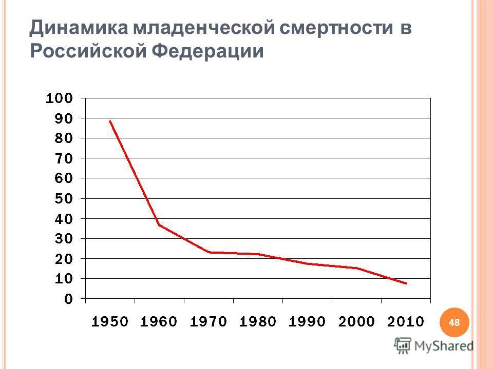 48 Динамика младенческой смертности в Российской Федерации