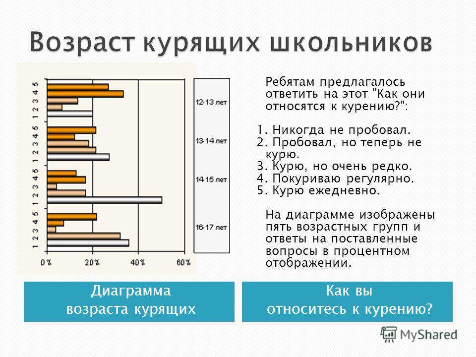 Диаграмма возраста курящих Как вы относитесь к курению? Ребятам предлагалось ответить на этот
