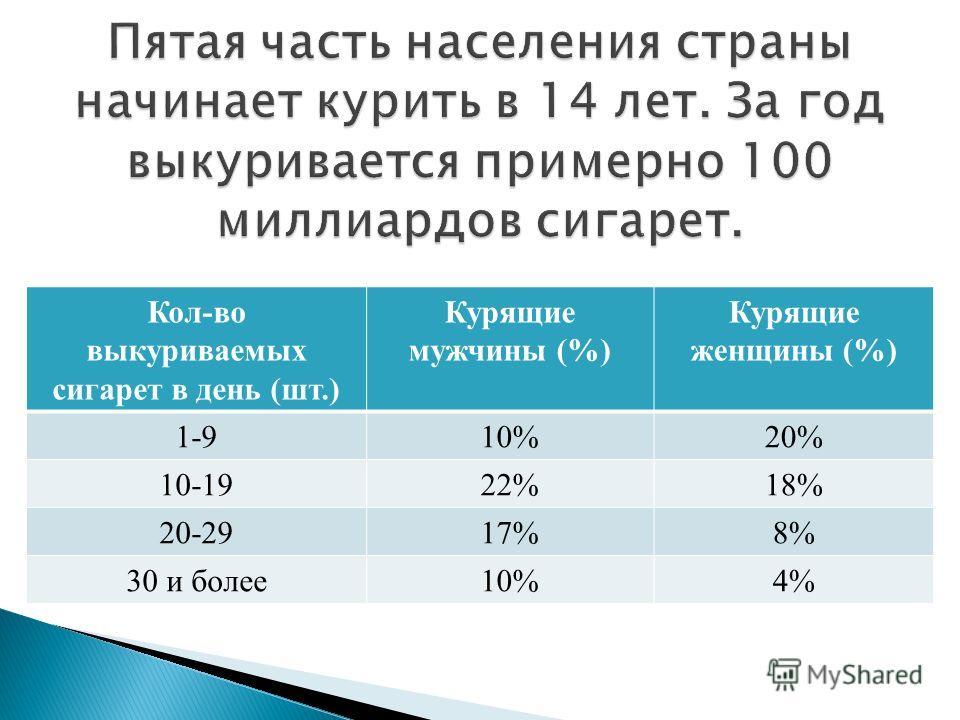 Кол-во выкуриваемых сигарет в день (шт.) Курящие мужчины (%) Курящие женщины (%) 1-910%20% 10-1922%18% 20-2917%8% 30 и более10%4%