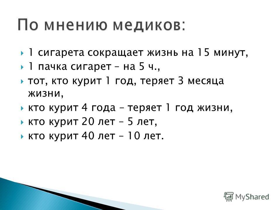 1 сигарета сокращает жизнь на 15 минут, 1 пачка сигарет – на 5 ч., тот, кто курит 1 год, теряет 3 месяца жизни, кто курит 4 года – теряет 1 год жизни, кто курит 20 лет – 5 лет, кто курит 40 лет – 10 лет.
