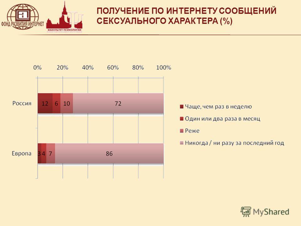 ПОЛУЧЕНИЕ ПО ИНТЕРНЕТУ СООБЩЕНИЙ СЕКСУАЛЬНОГО ХАРАКТЕРА (%)