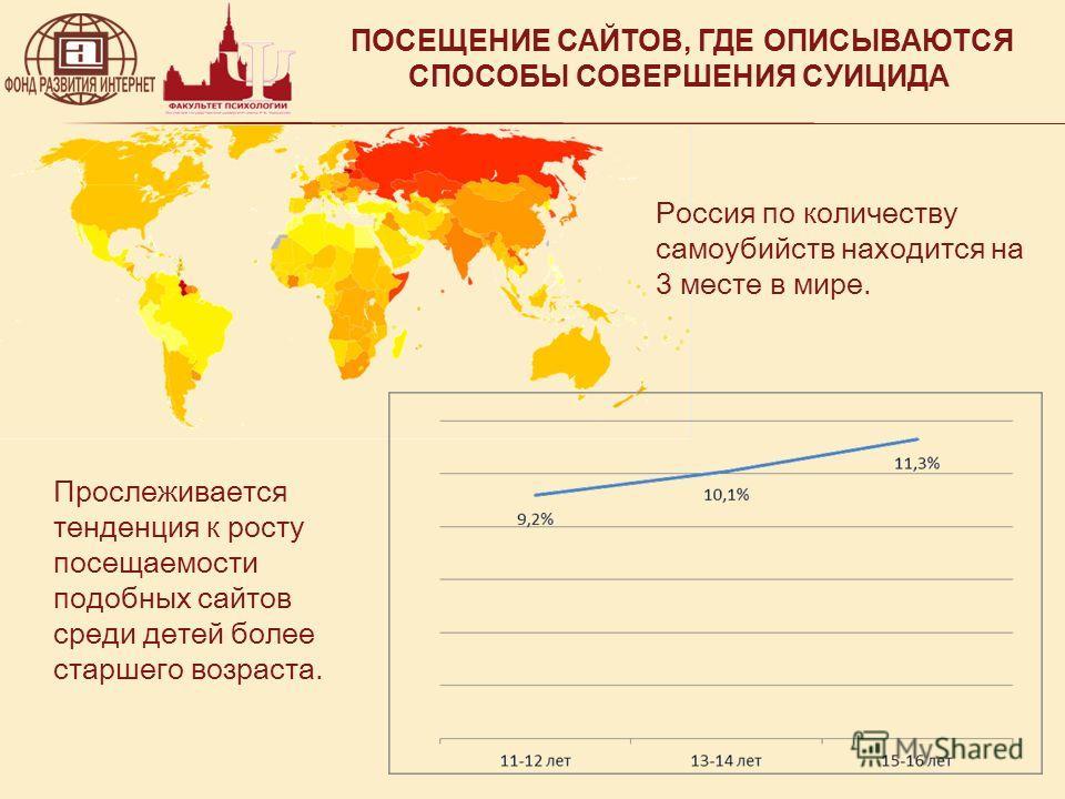 ПОСЕЩЕНИЕ САЙТОВ, ГДЕ ОПИСЫВАЮТСЯ СПОСОБЫ СОВЕРШЕНИЯ СУИЦИДА Россия по количеству самоубийств находится на 3 месте в мире. Прослеживается тенденция к росту посещаемости подобных сайтов среди детей более старшего возраста.