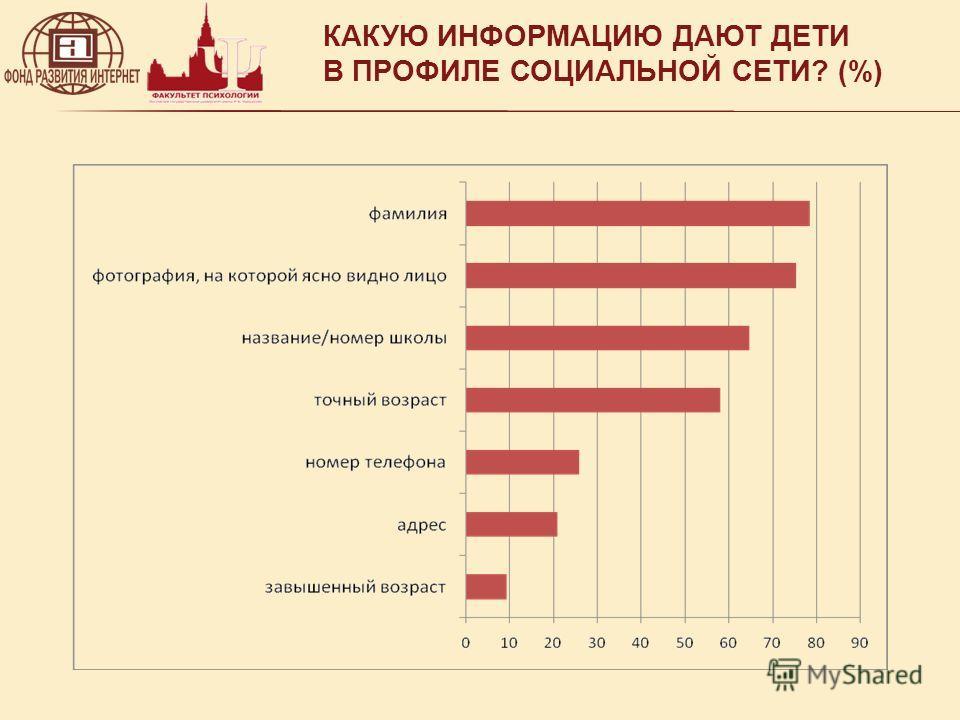 КАКУЮ ИНФОРМАЦИЮ ДАЮТ ДЕТИ В ПРОФИЛЕ СОЦИАЛЬНОЙ СЕТИ? (%)