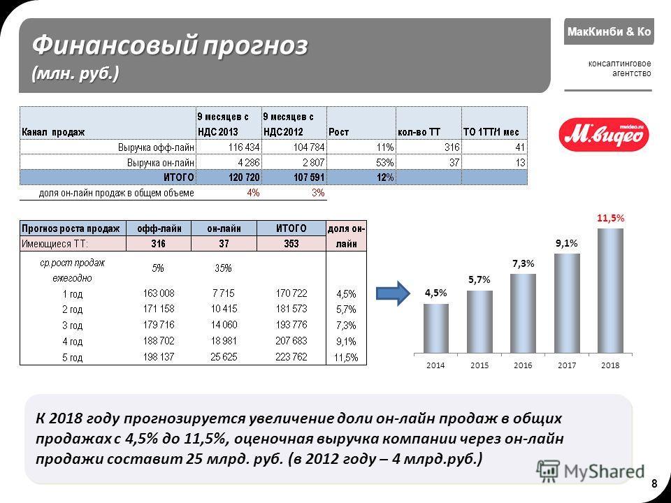 8 МакКинби & Ко консалтинговое агентство Финансовый прогноз (млн. руб.) К 2018 году прогнозируется увеличение доли он-лайн продаж в общих продажах с 4,5% до 11,5%, оценочная выручка компании через он-лайн продажи составит 25 млрд. руб. (в 2012 году –