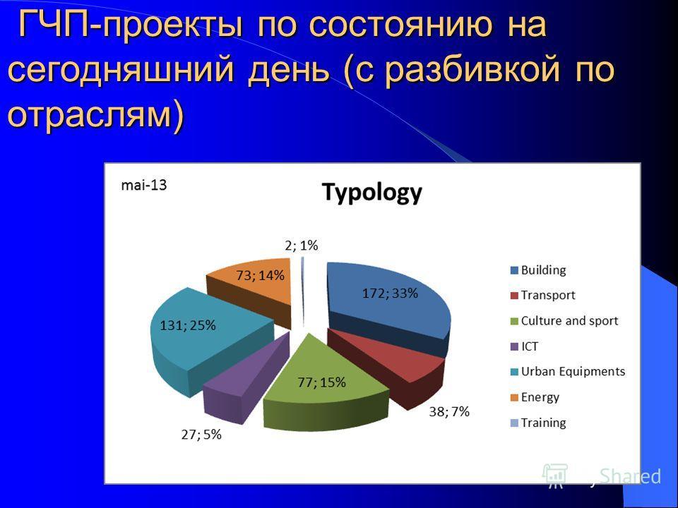 17 ГЧП-проекты по состоянию на сегодняшний день (с разбивкой по отраслям) ГЧП-проекты по состоянию на сегодняшний день (с разбивкой по отраслям)