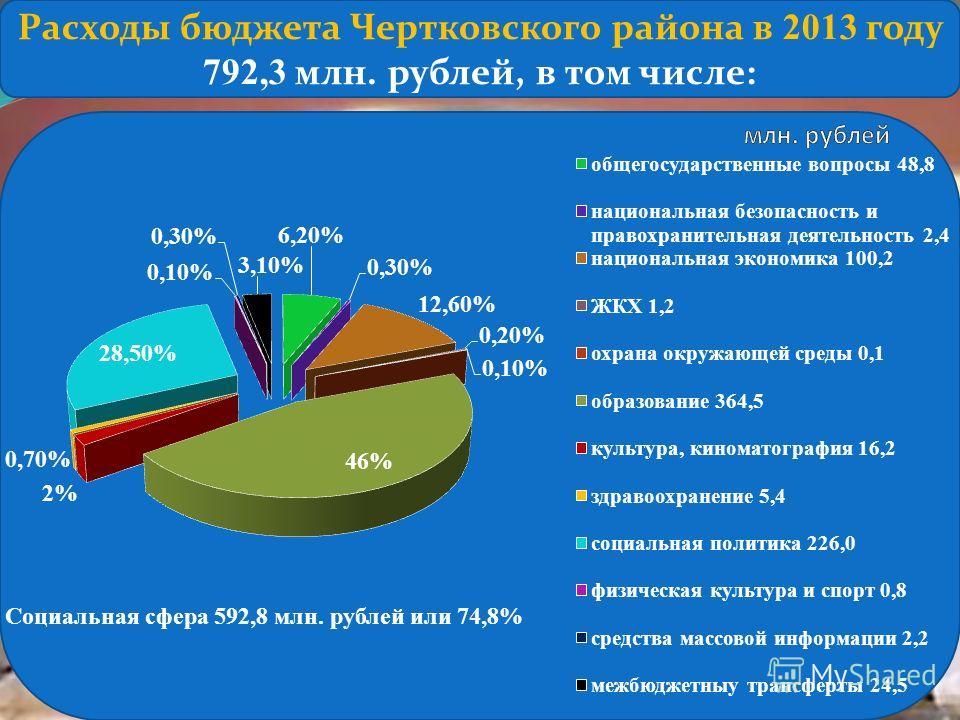 Расходы бюджета Чертковского района в 2013 году 792,3 млн. рублей, в том числе: