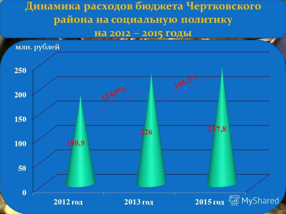 млн. рублей 1 2 4, 9 % 1 0 5, 2 % Динамика расходов бюджета Чертковского района на социальную политику на 2012 – 2015 годы