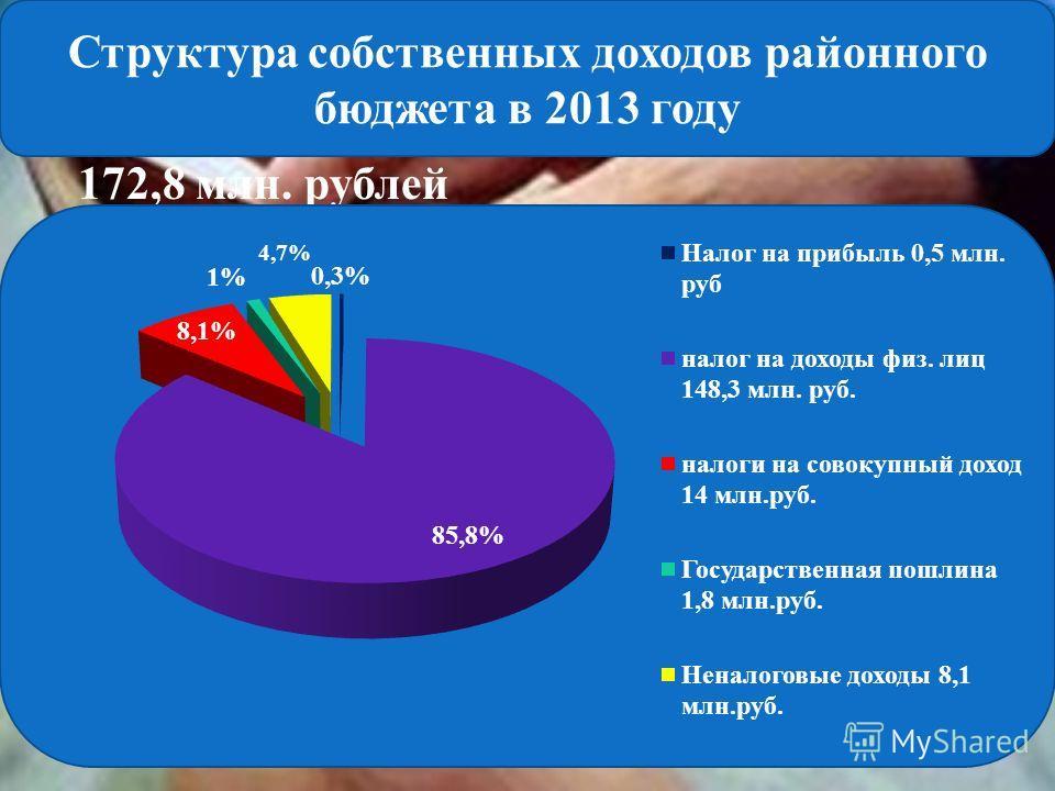 172,8 млн. рублей 4,7% Структура собственных доходов районного бюджета в 2013 году