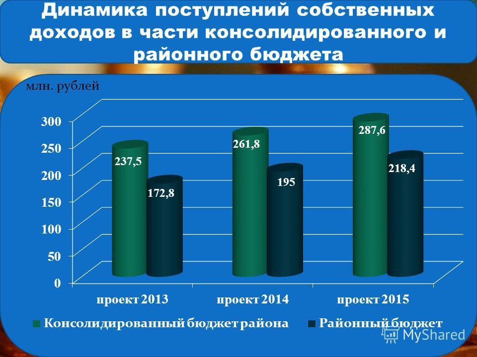 Динамика поступлений собственных доходов в части консолидированного и районного бюджета млн. рублей