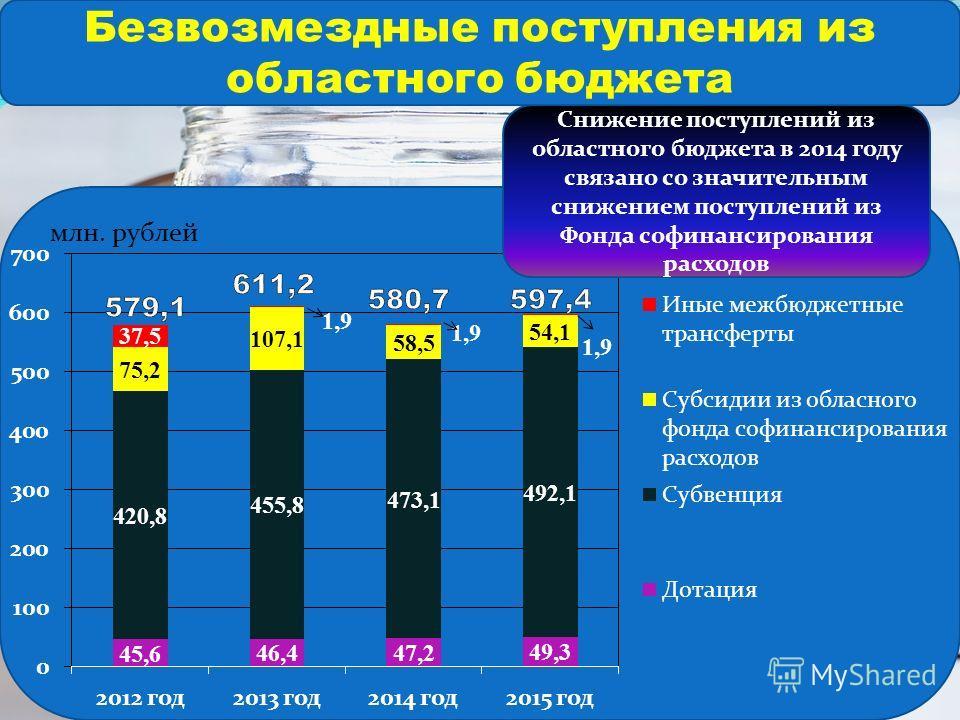 Снижение поступлений из областного бюджета в 2014 году связано со значительным снижением поступлений из Фонда софинансирования расходов Безвозмездные поступления из областного бюджета