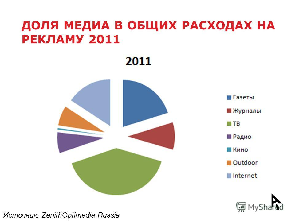 ДОЛЯ МЕДИА В ОБЩИХ РАСХОДАХ НА РЕКЛАМУ 2011 Источник: ZenithOptimedia Russia