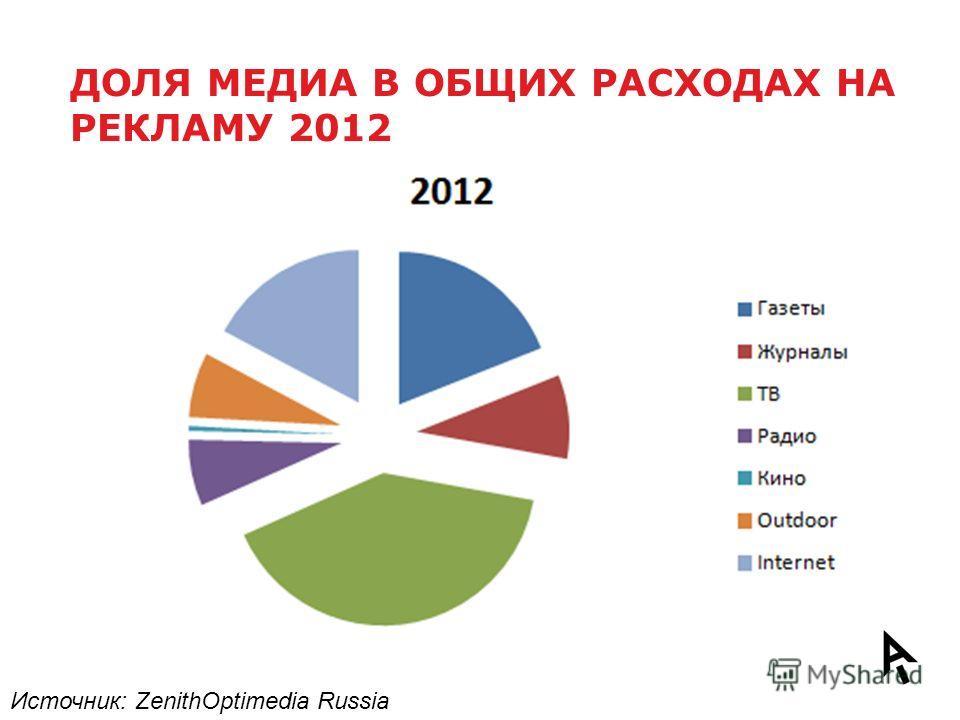 ДОЛЯ МЕДИА В ОБЩИХ РАСХОДАХ НА РЕКЛАМУ 2012 Источник: ZenithOptimedia Russia