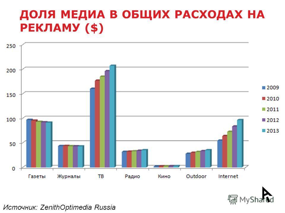 ДОЛЯ МЕДИА В ОБЩИХ РАСХОДАХ НА РЕКЛАМУ ($) Источник: ZenithOptimedia Russia