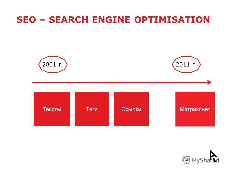 SEO – SEARCH ENGINE OPTIMISATION 2001 г.2011 г. ТекстыТегиСсылки Матрикснет