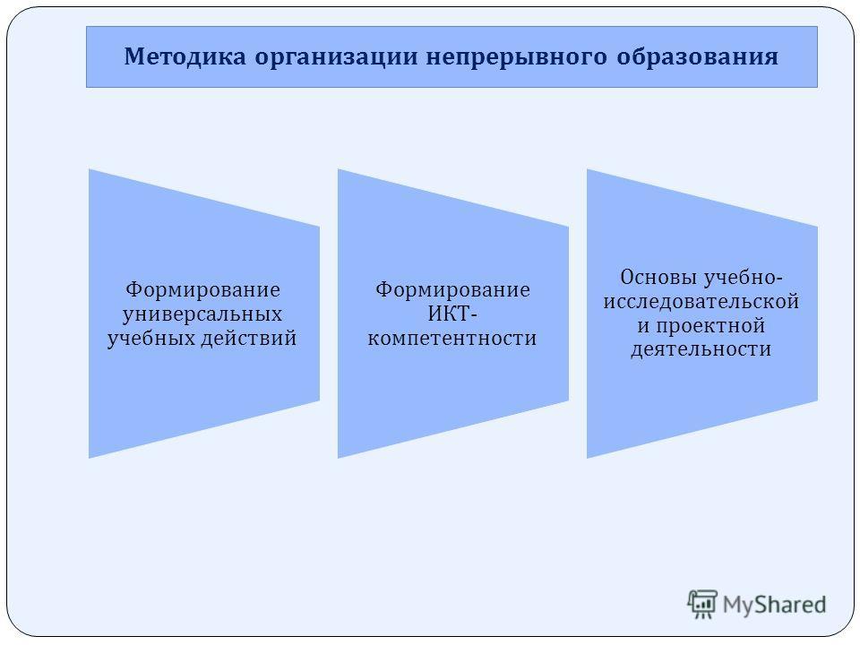 Методика организации непрерывного образования Формирование универсальных учебных действий Формирование ИКТ - компетентности Основы учебно - исследовательской и проектной деятельности