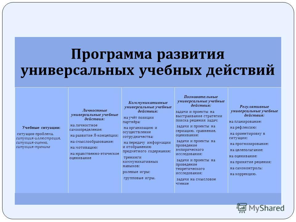 Программа развития универсальных учебных действий Учебные ситуации : ситуация - проблема, ситуация - иллюстрация, ситуация - оценка, ситуация - тренинг Личностные универсальные учебные действия : на личностное самоопределение ; на развитие Я - концеп