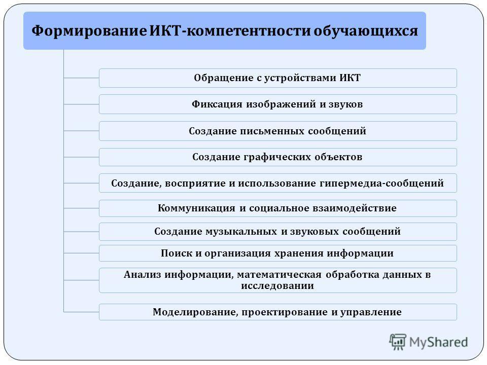 Формирование ИКТ - компетентности обучающихся Обращение с устройствами ИКТ Фиксация изображений и звуков Создание письменных сообщений Создание графических объектов Создание, восприятие и использование гипермедиа - сообщений Коммуникация и социальное