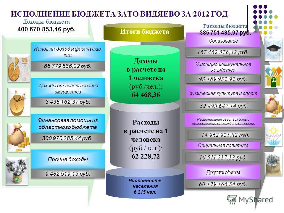 ИСПОЛНЕНИЕ БЮДЖЕТА ЗАТО ВИДЯЕВО ЗА 2012 ГОД Численность населения 6 215 чел. Итоги бюджета Расходы в расчете на 1 человека (руб./чел.): 62 228,72 Доходы в расчете на 1 человека (руб./чел.): 64 468,36 Налог на доходы физических лиц 86 779 886,22 руб.