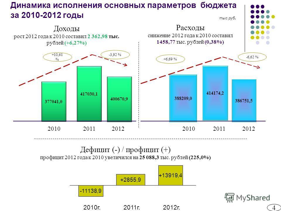Динамика исполнения основных параметров бюджета за 2010-2012 годы 4 2012 Дефицит (-) / профицит (+) профицит 2012 года к 2010 увеличился на 25 088,3 тыс. рублей (225,0%) Расходы снижение 2012 года к 2010 составил 1458,77 тыс. рублей (0,38%) Доходы ро