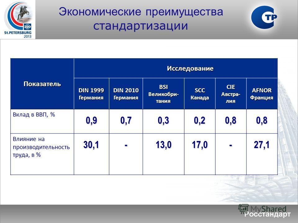 Показатель Исследование DIN 1999 Германия DIN 2010 ГерманияBSI Великобри- тания SCCКанадаCIE Австра- лия AFNORФранция Вклад в ВВП, % 0,90,70,30,20,80,8 Влияние на производительность труда, в % 30,1-13,017,0-27,1 Экономические преимущества стандартиза