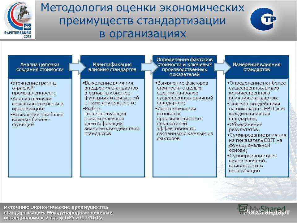 Методология оценки экономических преимуществ стандартизации в организациях Анализ цепочки создания стоимости Уточнение границ отраслей промышленности; Анализ цепочки создания стоимости в организации; Выявление наиболее важных бизнес- функций Идентифи