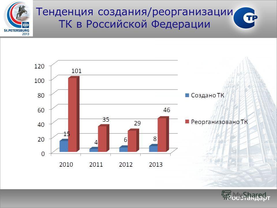 Тенденция создания/реорганизации ТК в Российской Федерации