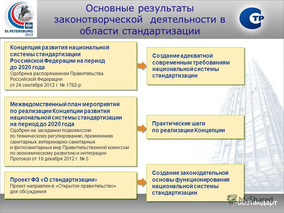 Основные результаты законотворческой деятельности в области стандартизации Концепция развития национальной системы стандартизации Российской Федерации на период до 2020 года Одобрена распоряжением Правительства Российской Федерации от 24 сентября 201