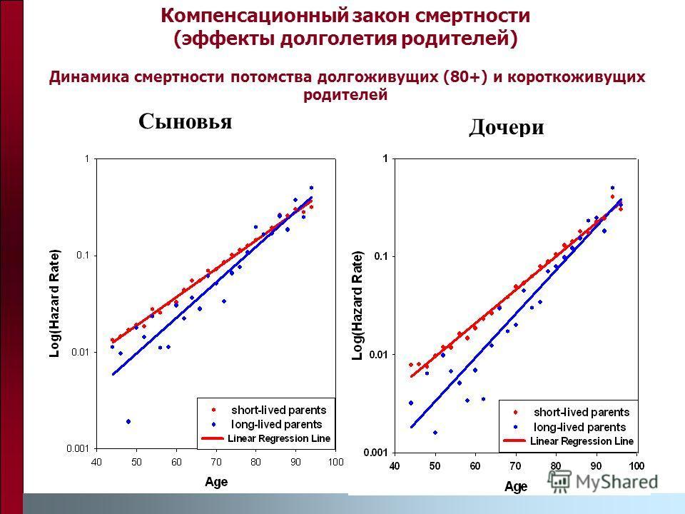 Компенсационный закон смертности (эффекты долголетия родителей) Динамика смертности потомства долгоживущих (80+) и короткоживущих родителей Сыновья Дочери