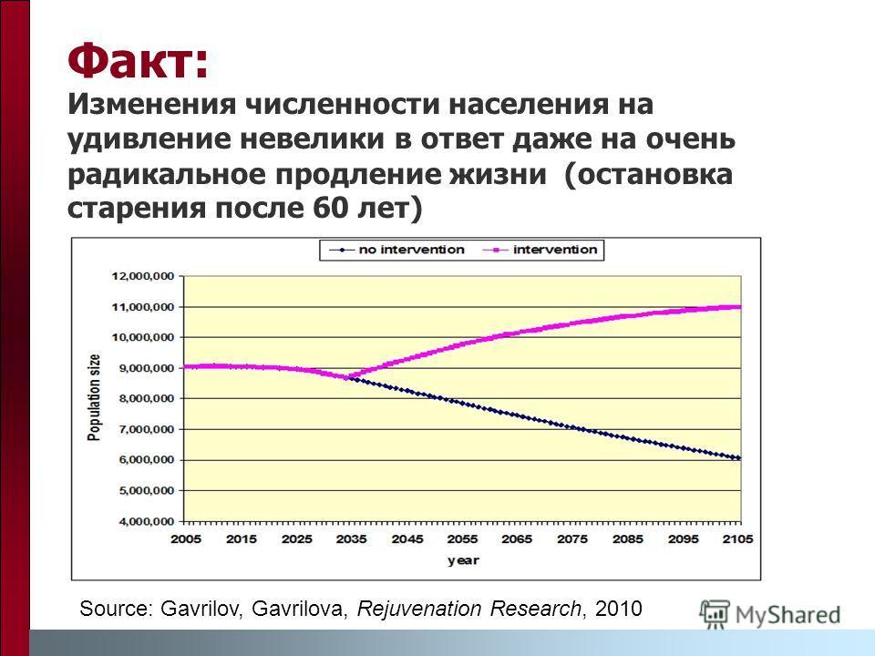 Факт: Изменения численности населения на удивление невелики в ответ даже на очень радикальное продление жизни (остановка старения после 60 лет) Source: Gavrilov, Gavrilova, Rejuvenation Research, 2010