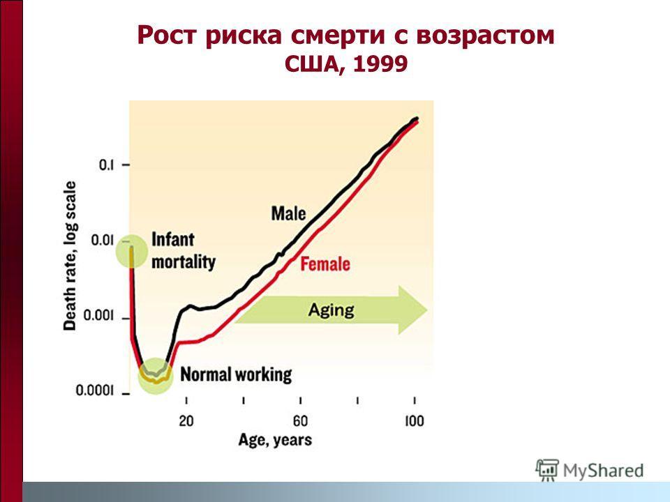 Рост риска смерти с возрастом США, 1999