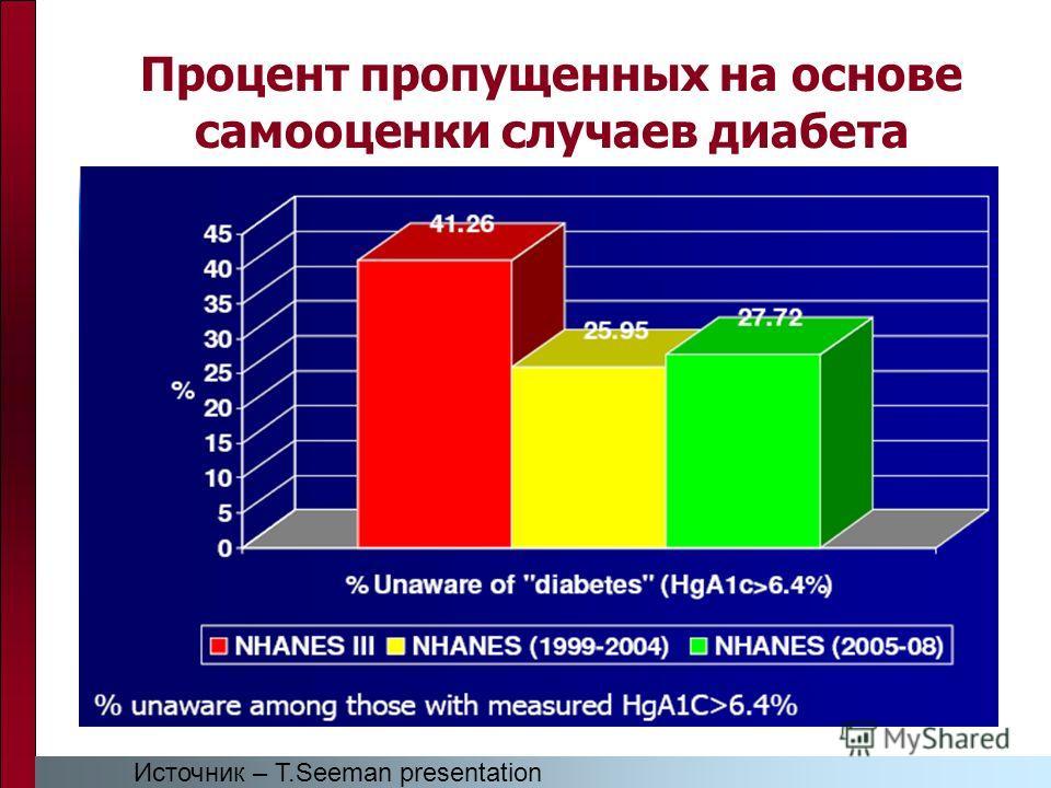 Процент пропущенных на основе самооценки случаев диабета Источник – T.Seeman presentation