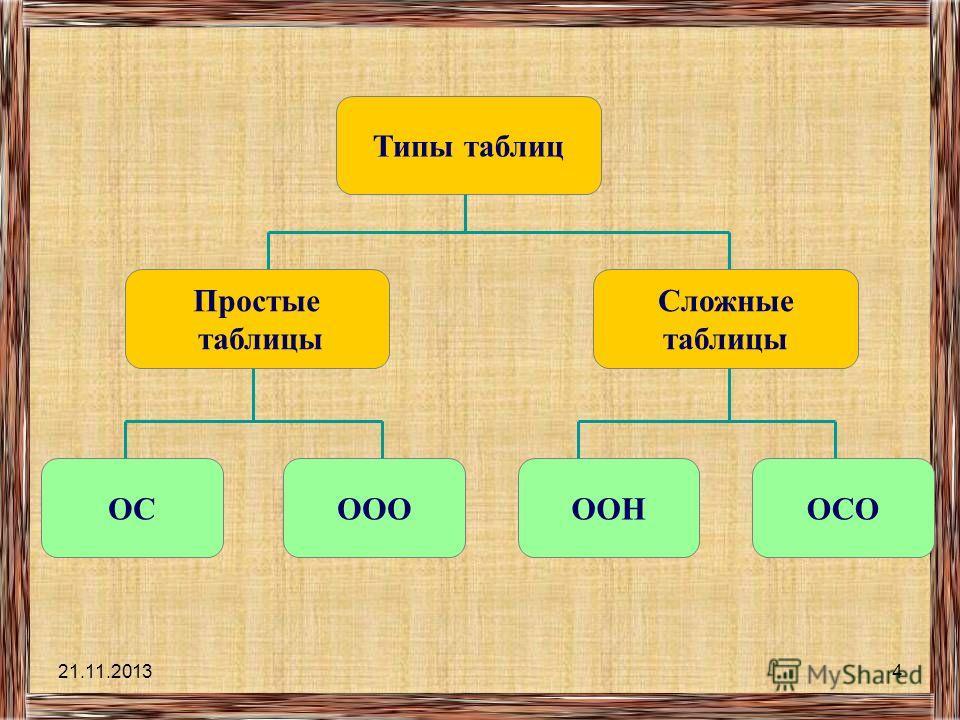 21.11.20133 Условно все множество таблиц можно разделить на простые и сложные. ТАБЛИЦЫ ПростыеСложные