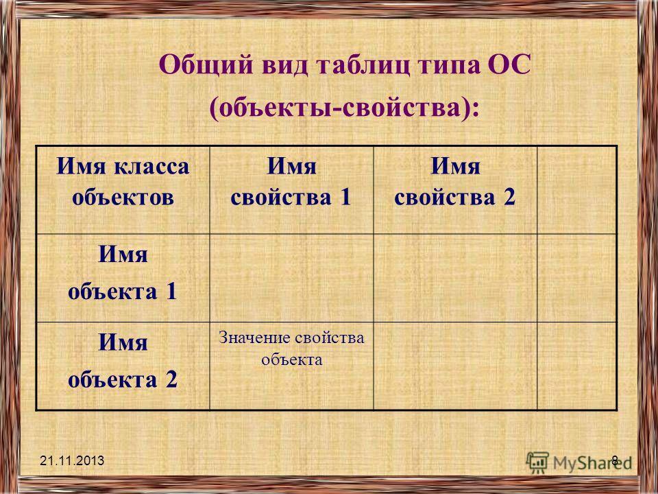 21.11.20137 Таблицы типа ОС: «объекты - свойства» Таблица ОС – это таблица, в которой рассматриваются объекты, принадлежащие одному классу. Название класса объектовНазвание свойств Названия объектовЗначение свойств Порядок построения таблиц ОС: Выдел