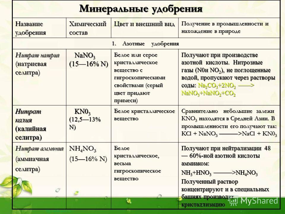 Минеральные удобрения Минеральные удобрения Название удобрения Химический состав Цвет и внешний вид Получение в промышленности и нахождение в природе 1. Азотные удобрения 1. Азотные удобрения Нитрат натрия (натриевая селитра) NaNO 3 (1516% N) NaNO 3