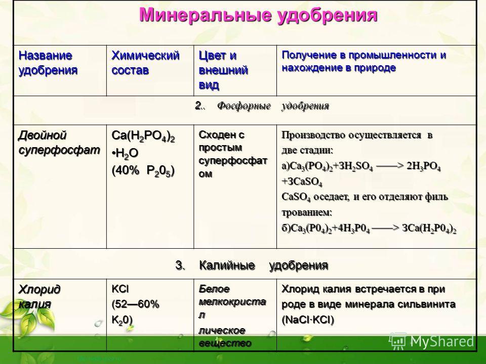 Минеральные удобрения Минеральные удобрения Название удобрения Химический состав Цвет и внешний вид Получение в промышленности и нахождение в природе 2.. Фосфорные удобрения 2.. Фосфорные удобрения Двойной суперфосфат Ca(H 2 PO 4 ) 2 H 2 O (40% P 2 0