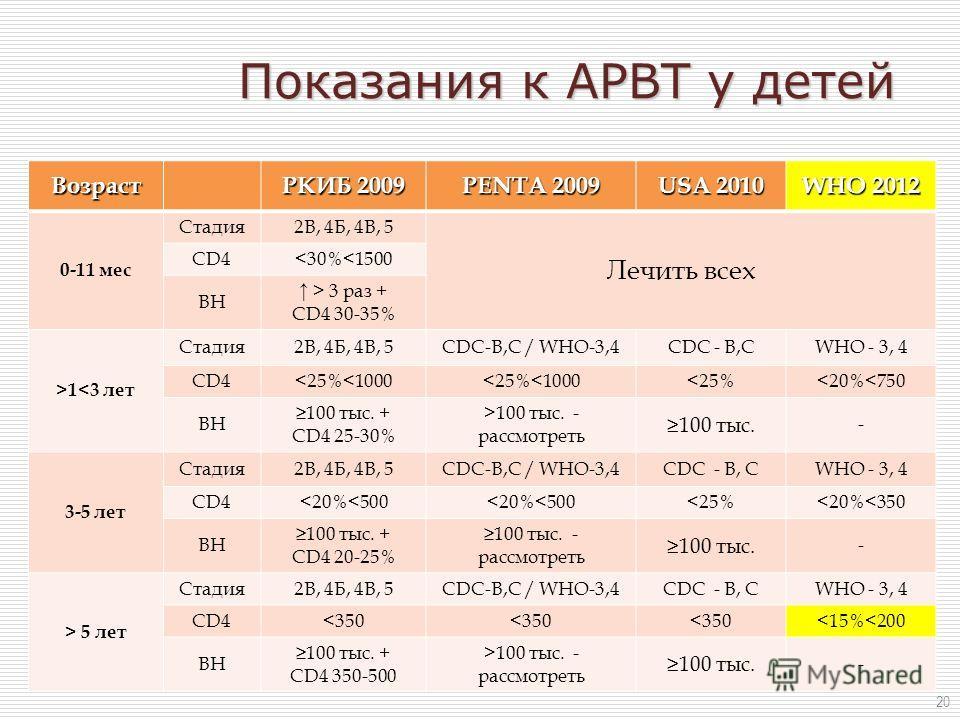 Показания к АРВТ у детей Возраст РКИБ 2009 PENTA 2009 USA 2010 WHO 2012 0-11 мес Стадия2В, 4Б, 4В, 5 Лечить всех CD41