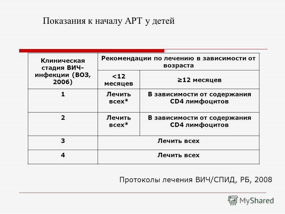 Клиническая стадия ВИЧ- инфекции (ВОЗ, 2006) Рекомендации по лечению в зависимости от возраста