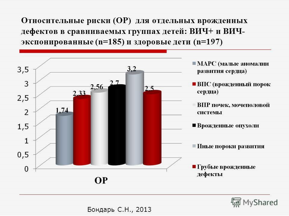 Относительные риски (ОР) для отдельных врожденных дефектов в сравниваемых группах детей: ВИЧ+ и ВИЧ- экспонированные (n=185) и здоровые дети (n=197) Бондарь С.Н., 2013