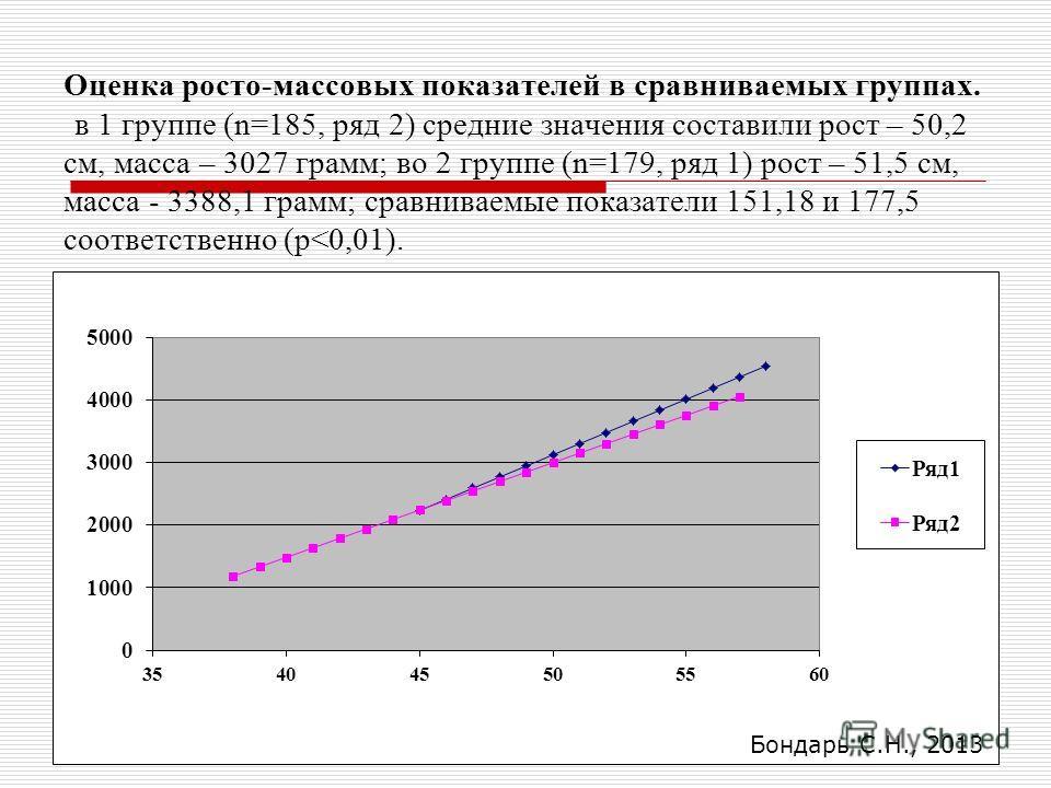 Оценка росто-массовых показателей в сравниваемых группах. в 1 группе (n=185, ряд 2) средние значения составили рост – 50,2 см, масса – 3027 грамм; во 2 группе (n=179, ряд 1) рост – 51,5 см, масса - 3388,1 грамм; сравниваемые показатели 151,18 и 177,5