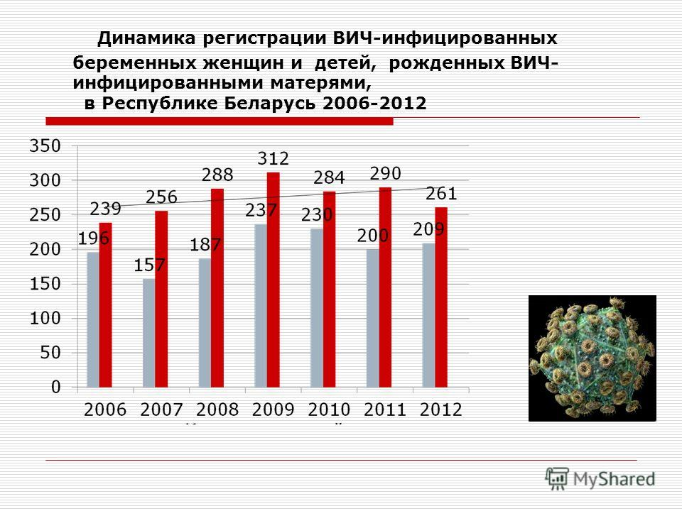Динамика регистрации ВИЧ-инфицированных беременных женщин и детей, рожденных ВИЧ- инфицированными матерями, в Республике Беларусь 2006-2012