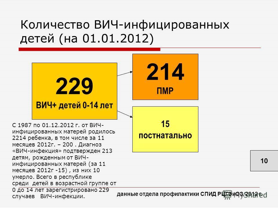 Количество ВИЧ-инфицированных детей (на 01.01.2012) 229 ВИЧ+ детей 0-14 лет 214 ПМР 15 постнатально 10 данные отдела профилактики СПИД РЦГЭиОЗ, 2012 г. С 1987 по 01.12.2012 г. от ВИЧ- инфицированных матерей родилось 2214 ребенка, в том числе за 11 ме