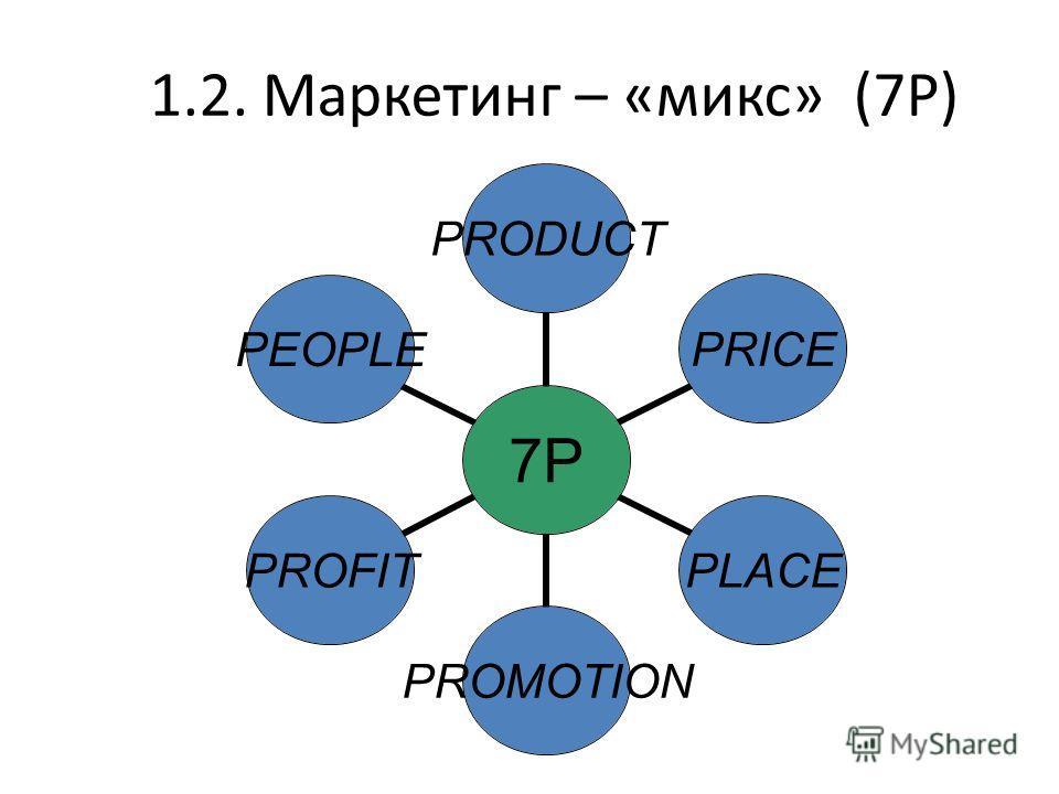 1.2. Маркетинг – «микс» (7Р) 7P7P PRODUCTPRICEPLACEPROMOTIONPROFITPEOPLE