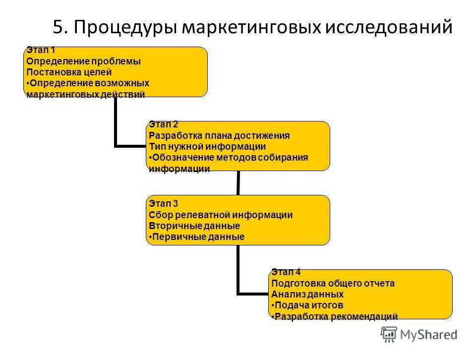 5. Процедуры маркетинговых исследований Этап 1 Определение проблемы Постановка целей Определение возможных маркетинговых действий Этап 2 Разработка плана достижения Тип нужной информации Обозначение методов собирания информации Этап 3 Сбор релеватной