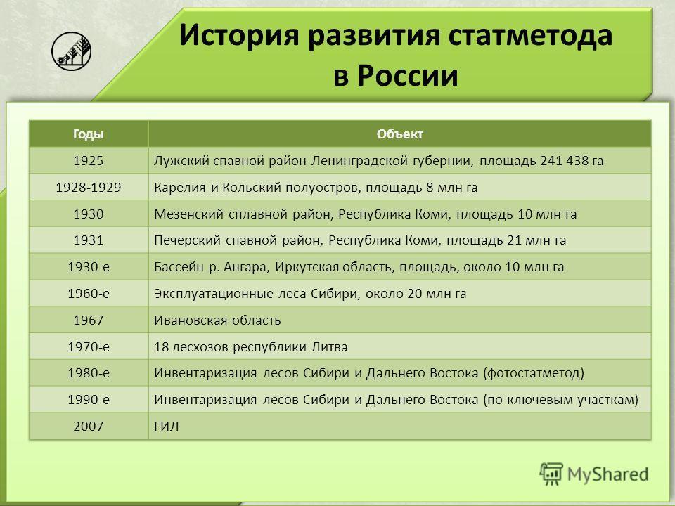 История развития статметода в России